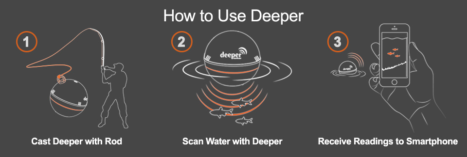 how to use deeper